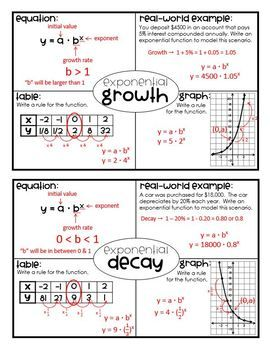 algebra 1 eoc recovery activities answers