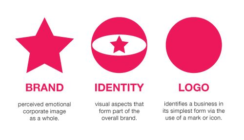 Brand, identity, logo. Simple but straight to the point