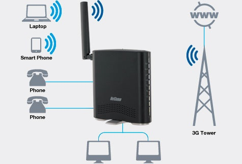 3G38WV - 3G WiFi Router with Voice : NetComm Wireless