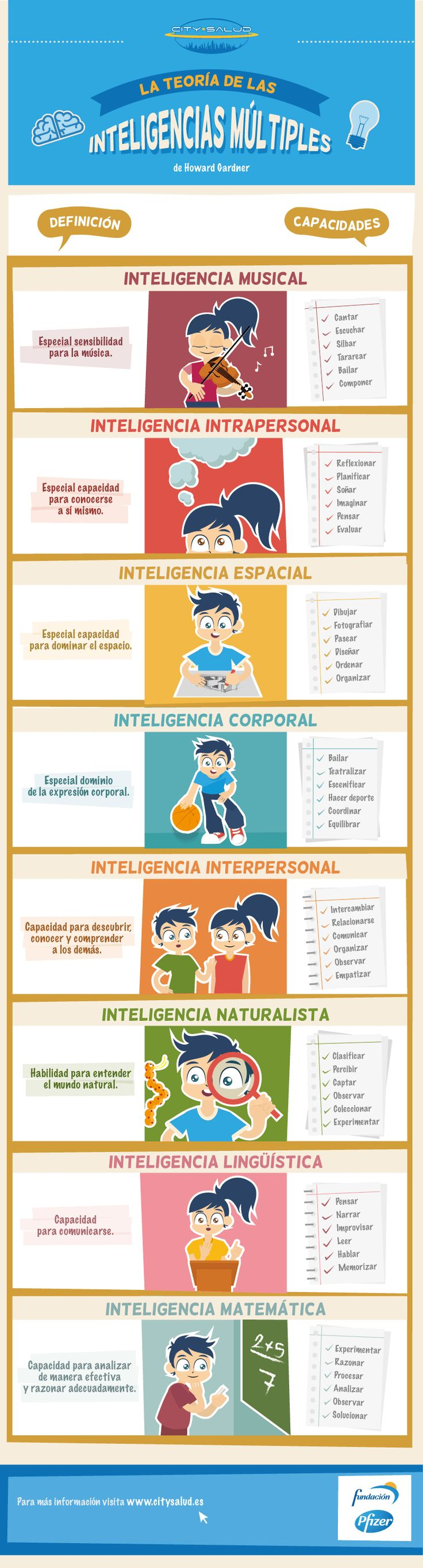 Las Inteligencias Múltiples Howard Gardner.