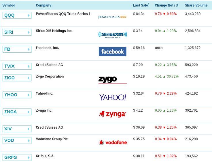 #NASDAQ - Pre-Market Ten Most Active #Share Volume