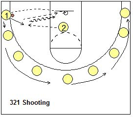 "Shooting drill, 3-2-1:  ""3-2-1"" This is a two-player game with a basketball. Each player will shoot nine sets of shots (see diagram). Each set consists of a 3-pointer, a shot-fake with jump shot, and a lay-up. We start in one corner and rotate around each of the nine spots (seen in black in the diagram). The partner rebounds and passes back to the shooter. Shooters rotate after each set of ""3-2-1"", so the shooter becomes the rebounder and vice-versa."