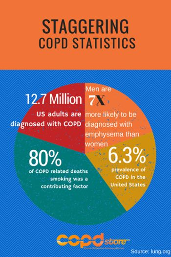 The Definitive Guide to COPD. Check out this guide if you have recently been diagnosed, even for you long-term patients that could use a refresher on COPD.