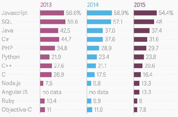 most popular programming languages the last three years