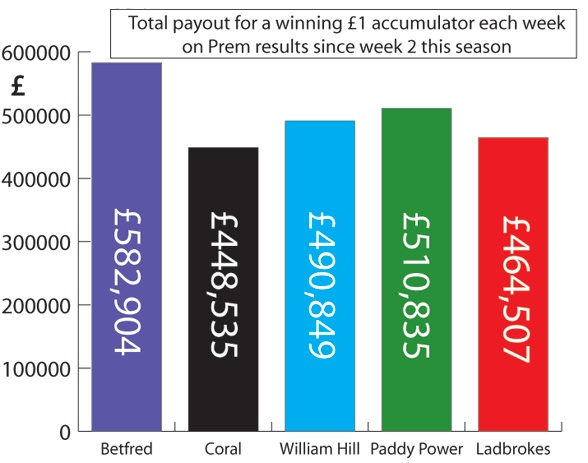 Prices taken from each bookies online accounts prior to each weeks matches