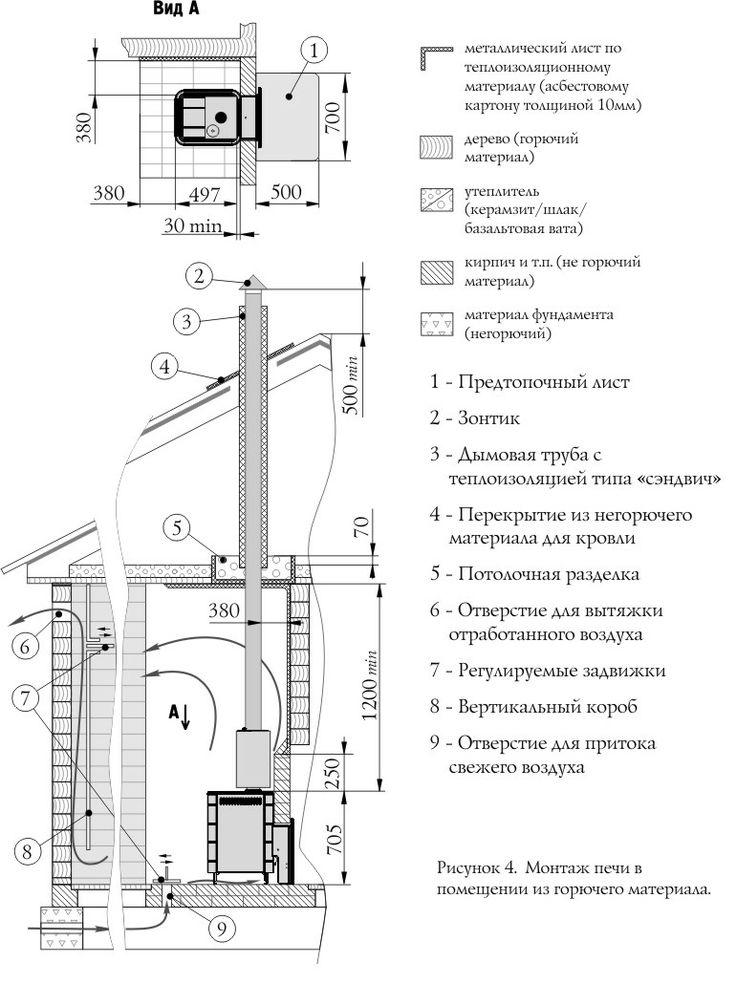 купить Печь для бани и сауны ТЕРМОФОР Уренгой терракота газовая цена 12800 руб в Новосибирске