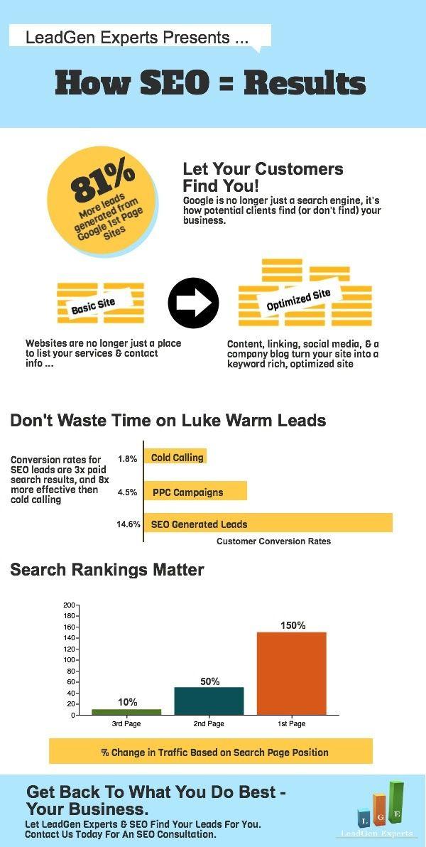 Search Engine Marketing Methods
