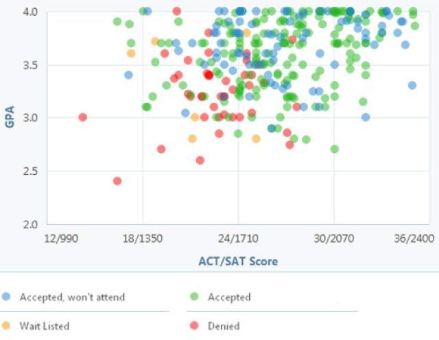 The  Best Sat Score Calculator Ideas On   Act Test