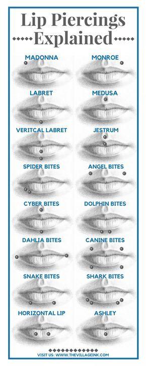 Lip Piercings Explained