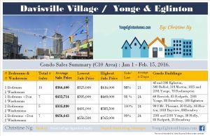 Condos at Yonge-Eglinton /Davisville Village - Sale prices from Jan 1st-Feb 15, 2016.