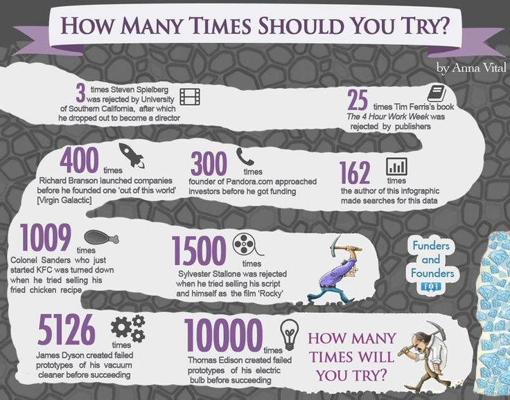 Count It: How Many Times These Business Leaders Tried Before They Succeeded (Infographic)