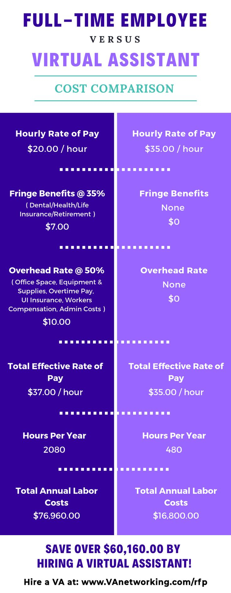 Cost Comparison FullTime Employee versus Virtual