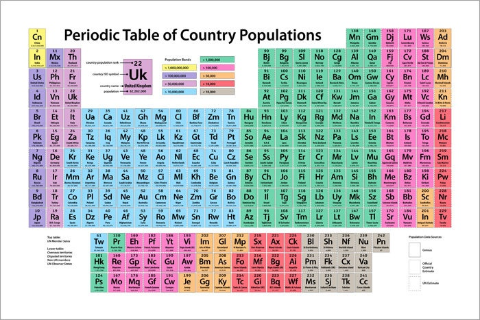 The 27 best alternative periodic tables images on pinterest periodic table of country populations art print 24x36 by artpause urtaz Gallery