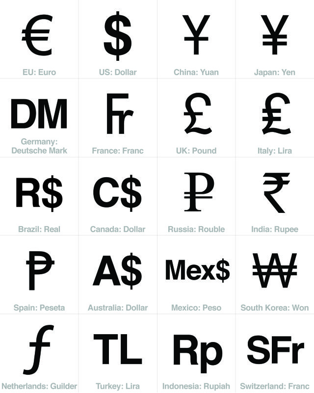 currency sign symbols - top 20 economies