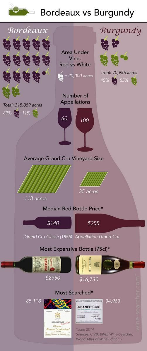 Infochart: Bordeaux vs Burgundy. Appellations, Median price and most searched.