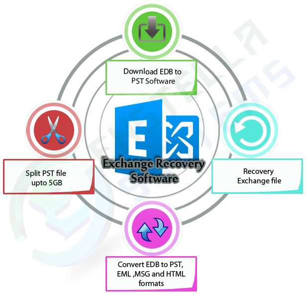 Exchange Database Recovery Software is the powerful technology to repair every types of Exchange EDB File corruption issues and recover Exchange File to PST (Outlook), HTML, MSG and EML.  Visit Here :- http://exchange-recovery-tool.blogspot.in/