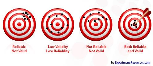 reliability and validity relationship questions