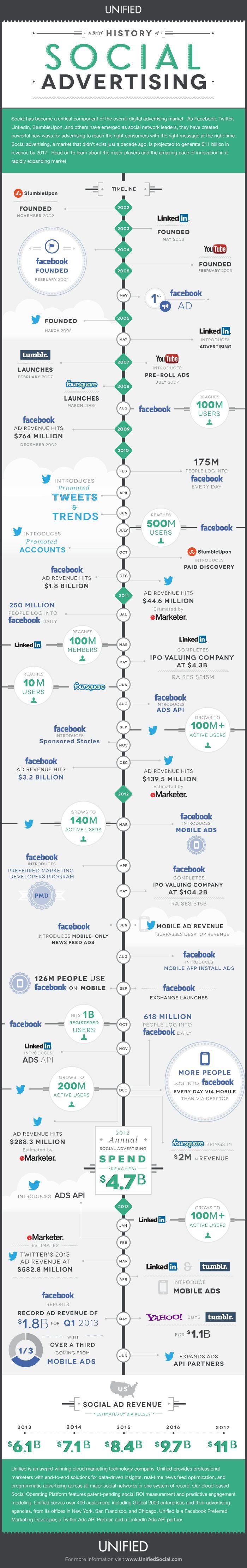 StuartJDavidson.com | Getting Started With Social Advertising [Infographic] | http://stuartjdavidson.com via @stuartjdavidson