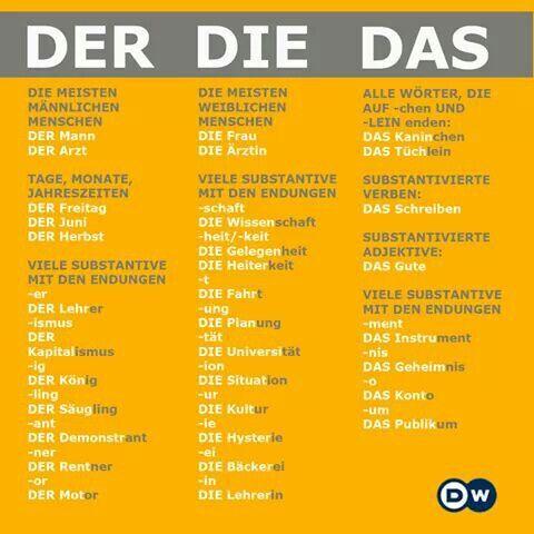 German grammar - Der, Die, Das - Lidwoorden - Deutsch - Duits - Grammatica - Wanneer welk lidwoord?