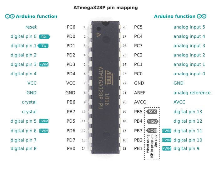 Atmega p pin mapping knowledge pinterest arduino