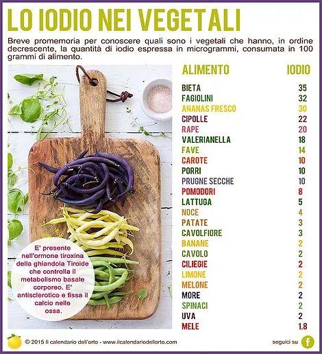 Il Calendario dell'Orto   Vitamine & Minerali