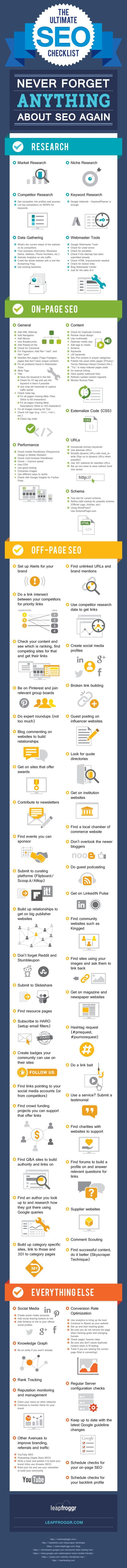 The only SEO Checklist you'll ever need. (I wish!! - Google will see to it that it isn't)