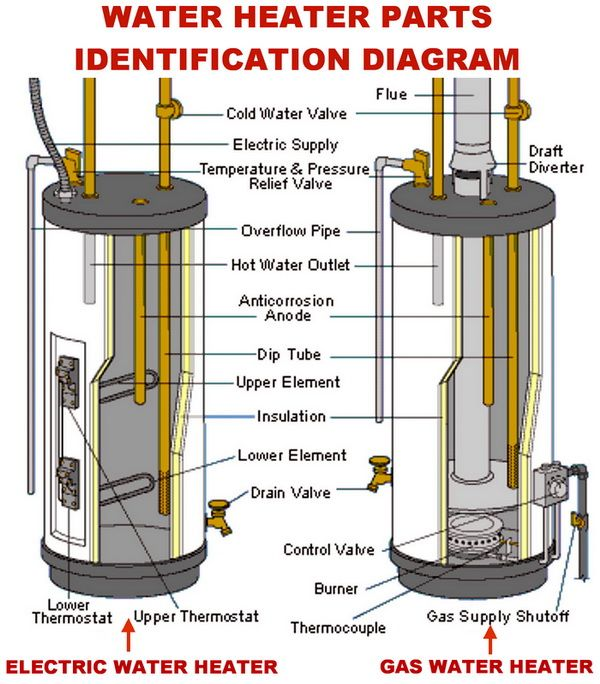 Water heater - gas and electric parts identification diagram