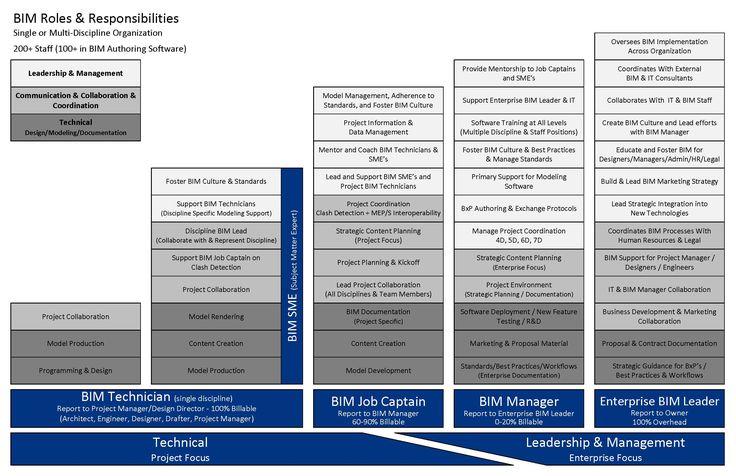 BIM Profiles: Roles & Responsibilities | Kenton Grant | Pulse | LinkedIn