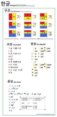 Hangul, the Korean writing system