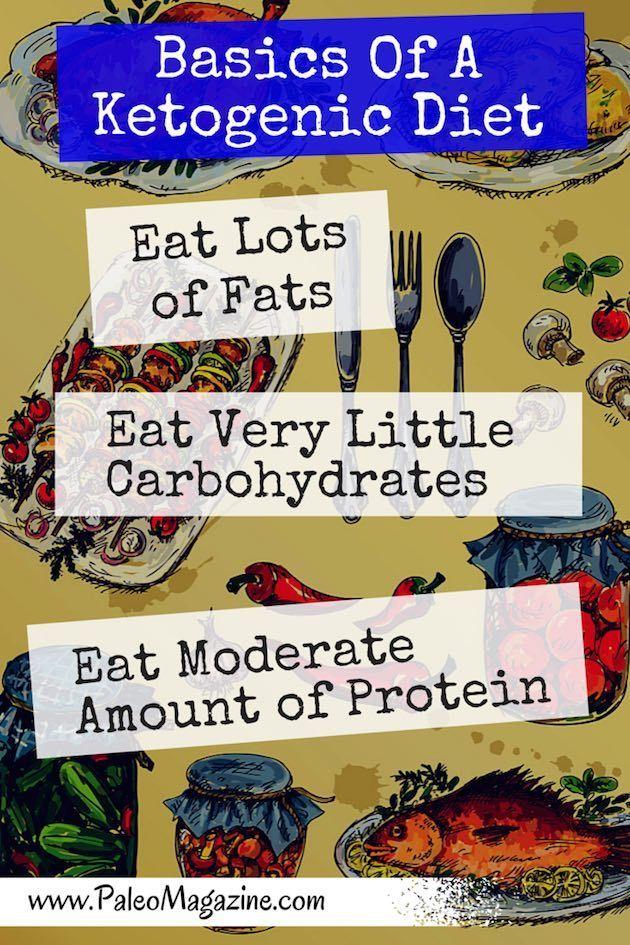 Ketogenic Diet Food List - get the full list here: http://paleomagazine.com/ketogenic-diet-food-list