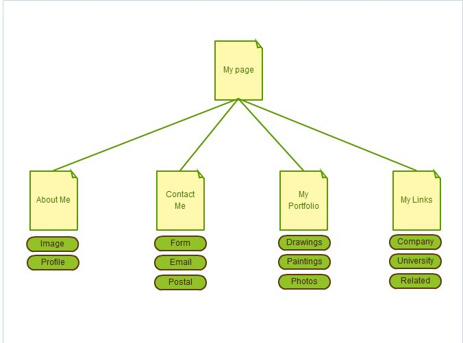 126 Best Images About User Task Flows/Site Maps On