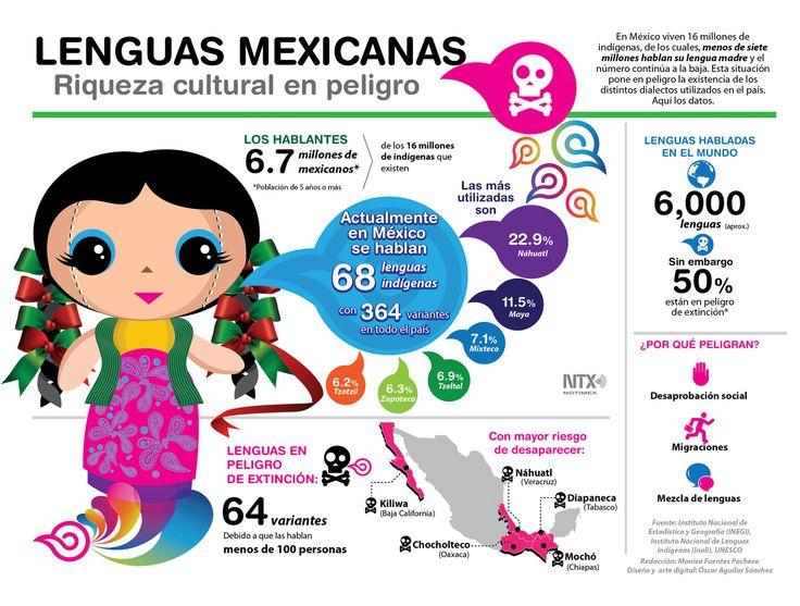 En #México viven 16 millones de indígenas, de los cuales menos de siete millones hablan su #lengua madre.Conoce más de la situación que se vive en el país. #Infografia