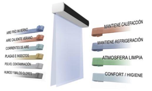 Cortinas de aire, confort y eficiencia energética.