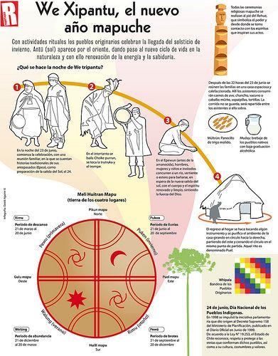 23 junio 2013 we tripantu Native Symbols, Teaching Culture, Elementary Spanish, Spanish Culture, Spanish Language Learning, Learn Art, Eye Art, Tribal Art, Compass Tattoo