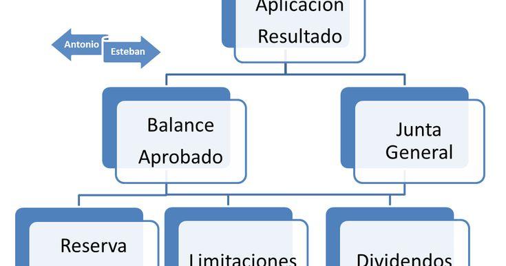 La aplicación del Resultado en las sociedades de capital