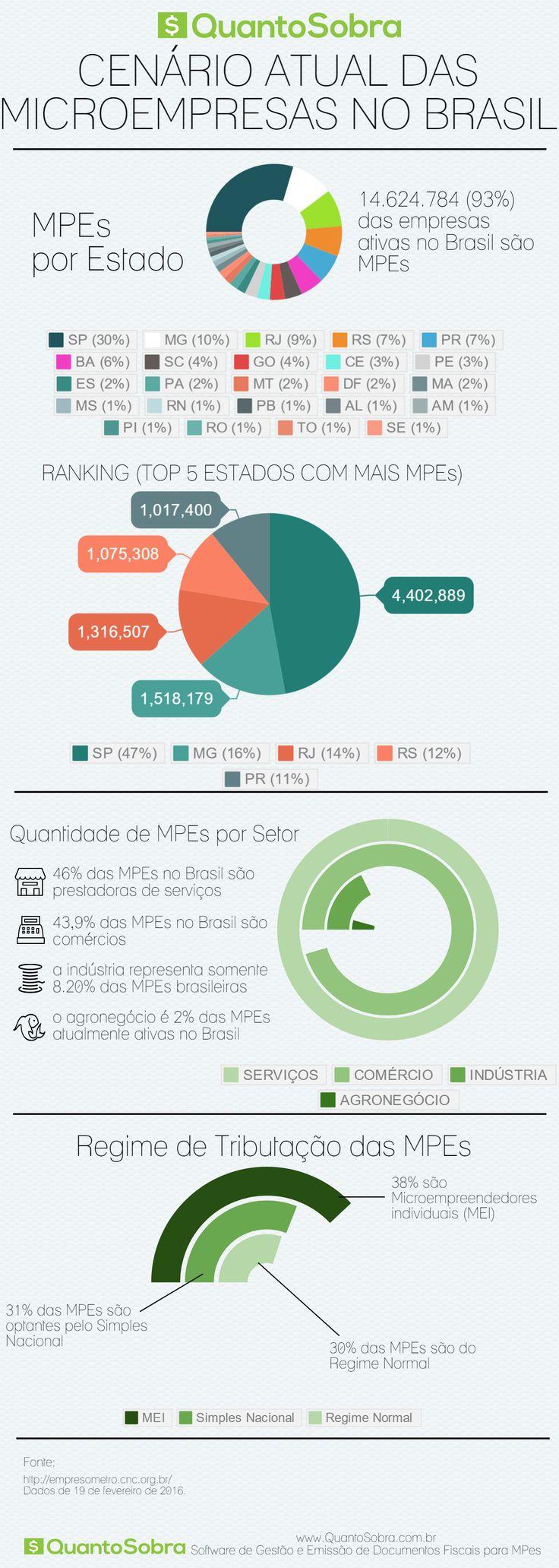 Infográfico e Planilha com Estatísticas das Micro e Pequenas Empresas no Brasil