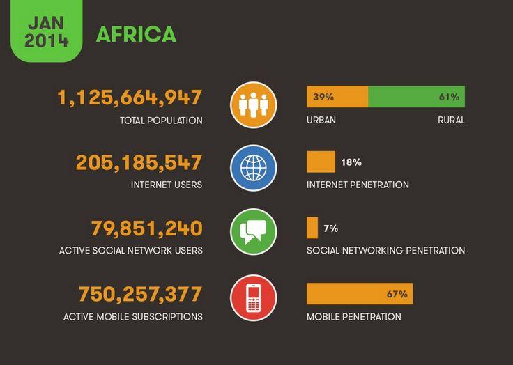 Africa Digital Statistics 2014 (Social Media Week)