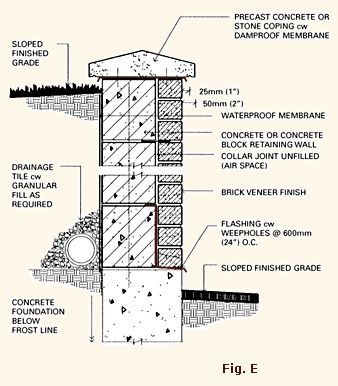 Wp 338 386 construction methods and materials - Sealing exterior cinder block walls ...