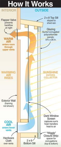 Solar Heater Diagram - The Trombe Wall. How to build one at Mother Earth News