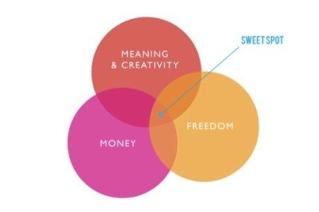Finding a balance between these three things...