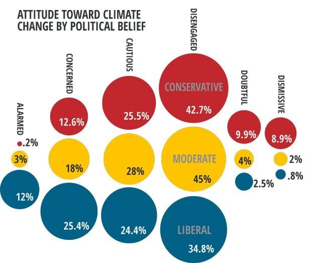 Gen X Attitude Toward Climate Change by Political Belief