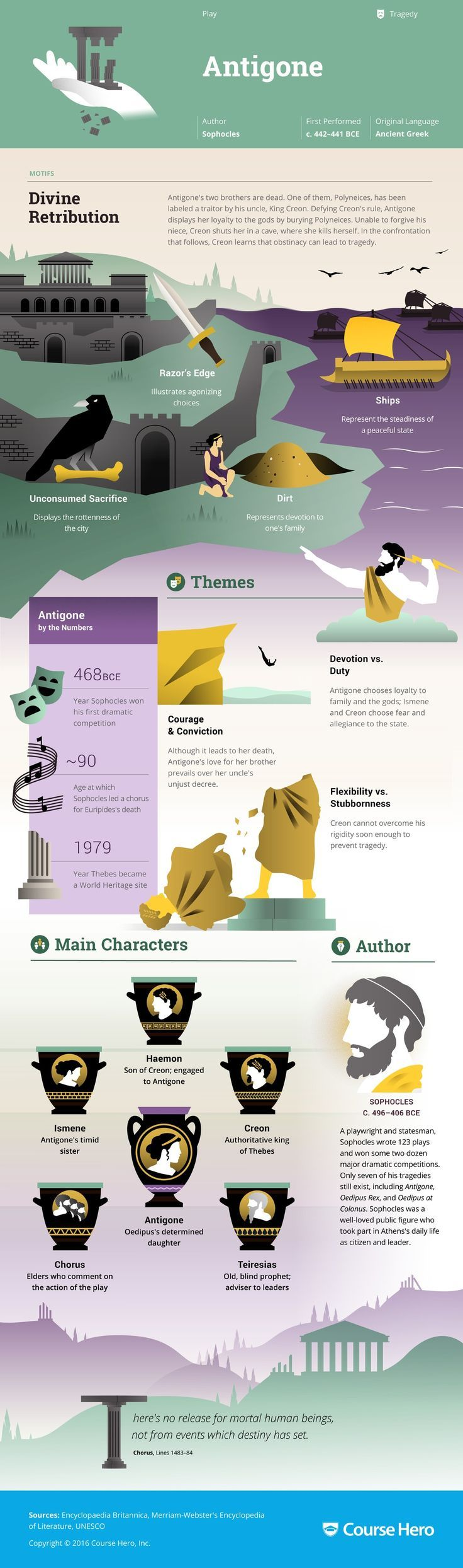 Antigone Infographic | Course Hero