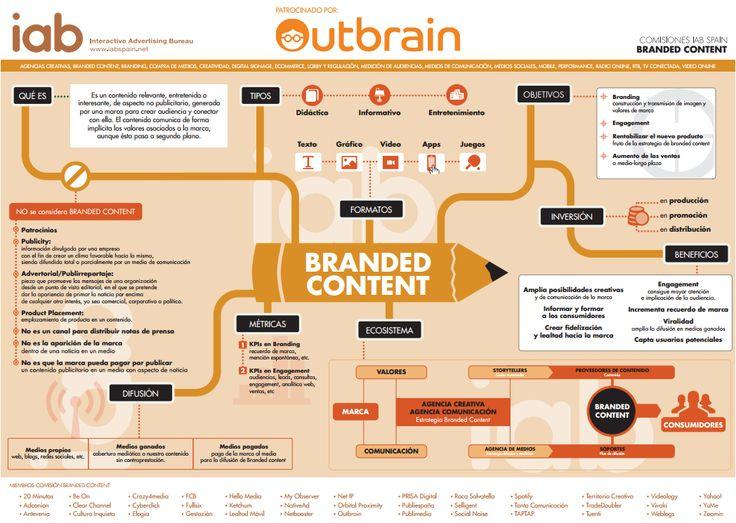 La  #InfografíaBranded realizada por la Comisión de Branded Content de IAB Spain y   patrocinada por Outbrain.