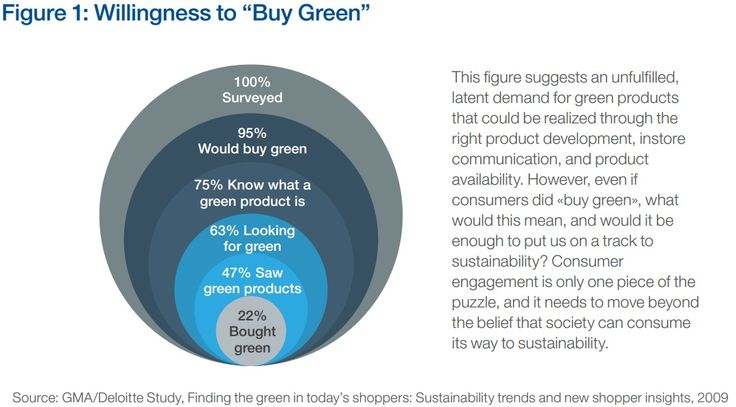 GREEN PRODUCTS: Although 95% of those surveyed said they would buy green products, only 75% said they know what a green product is. Ultimately, less than 25% of those surveyed had bought a green product.