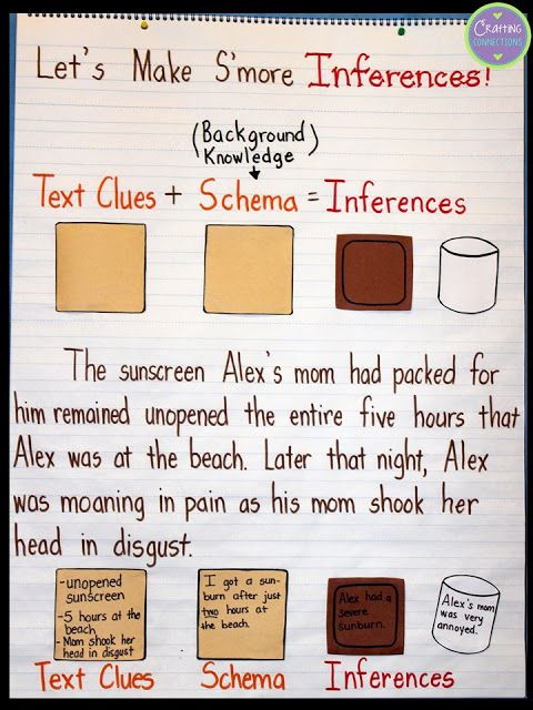 Inference Anchor Chart using the Smore analogy! This blog post contains a FREE inference passage and activity, too!