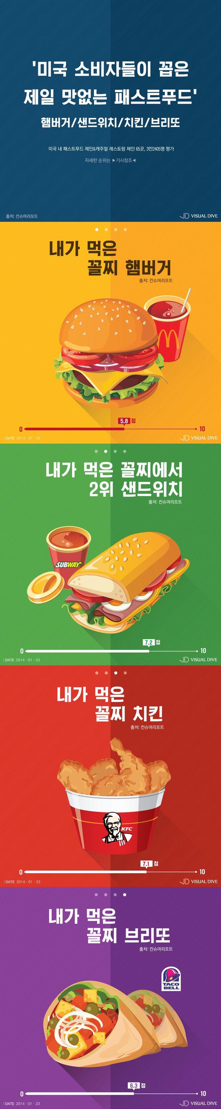 맥도날드, 서브웨이, KFC…이 순위가 진짜? [인포그래픽] #WorstFastFood / #Infographic ⓒ 비주얼다이브 무단 복사·전재·재배포 금지
