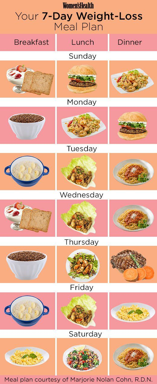 Exactly What You Should Eat if You're Trying to Lose Weight