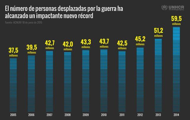 El nivel de desplazamiento de 2014 fue el más alto del que se tiene registro desde que se realizan estadísticas globales sobre el desplazamiento forzado en el mundo.