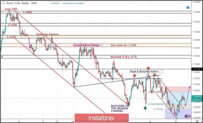 Trailing Stop Expert Advisor Online Forex Trading Online