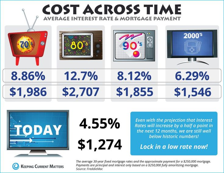Cost Across Time [INFOGRAPHIC]   Keeping Current Matters ...